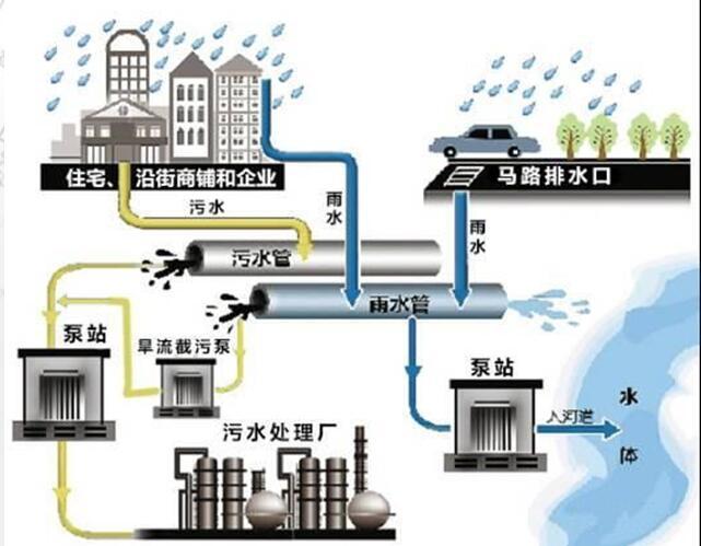 海绵城市的各种技术